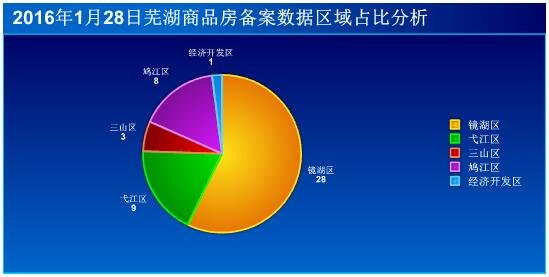 1月28日芜湖市商品房备案49套 成交面积5148㎡