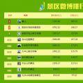 安徽旅游类微博影响力排行榜首发 黄山官博居首位