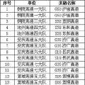 芜湖高速新增2处测速点10月1日将启用